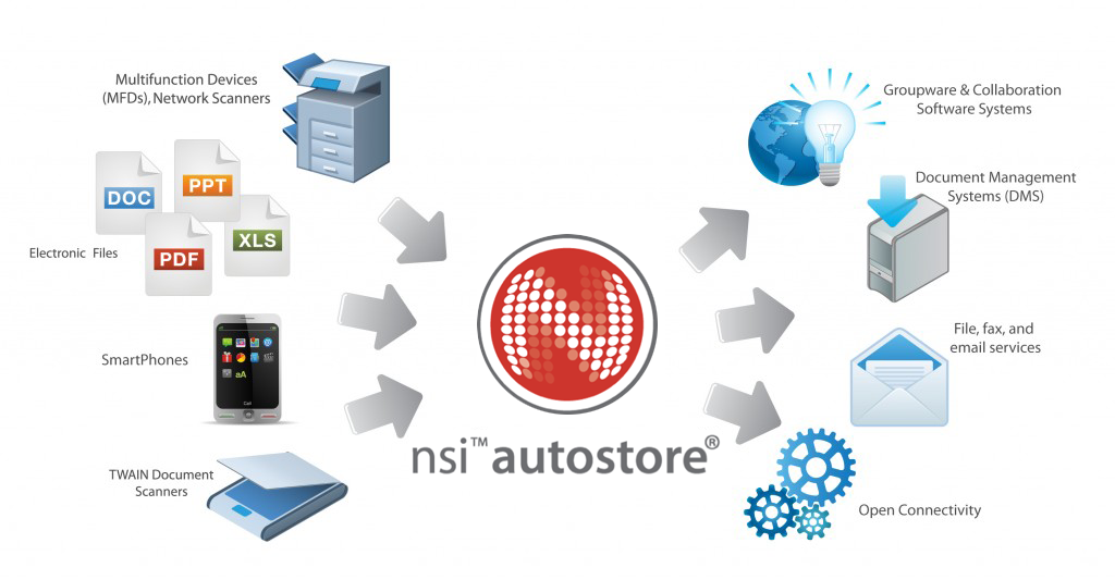 AutoStore - Capture, Process and Route