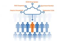On-Demand Data Enrichment Services
